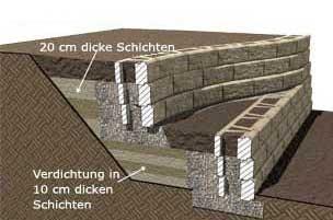 Stutzmauer Begrunbare Wande Und Terrassen
