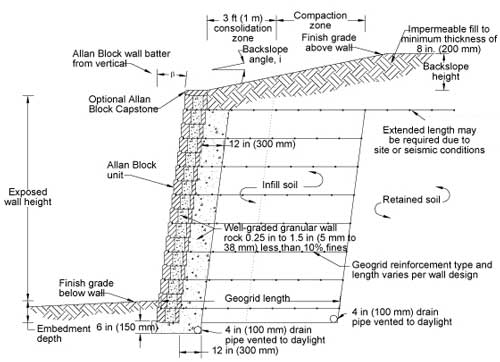typical retaining wall section - Segmental Retaining Wall Design 2