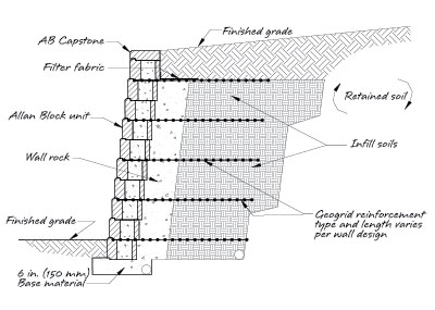 Reinforced Retaining Wall Engineering